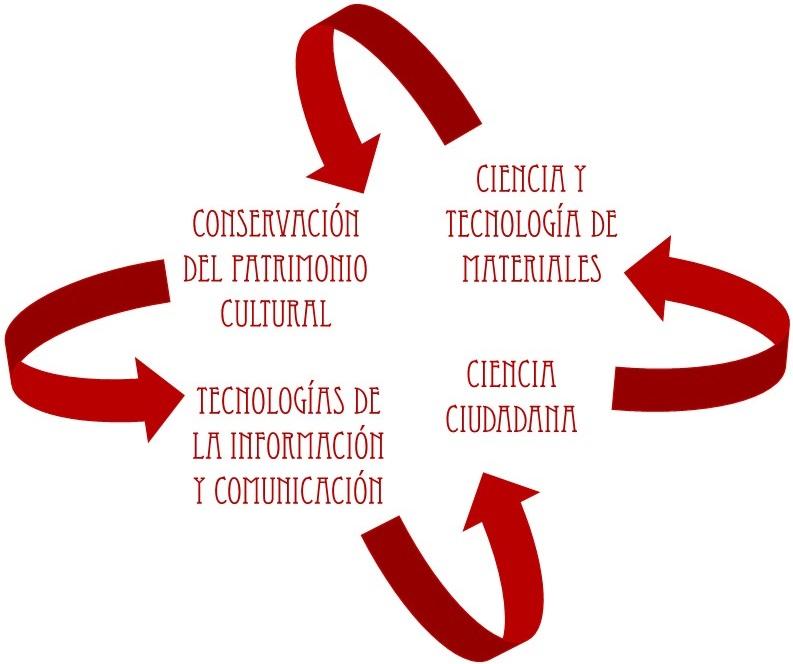 La relevancia tecnológica reside en un enfoque innovador que combina nuevas tecnologías y ciencia ciudadana y que se apoya en los principios de ciencia colaborativa y de open science. Las tecnologías se desarrollarán siguiendo los principios de Open Science, lo que facilitará su transferencia a los usuarios finales y favorecerá el desarrollo de nuevos servicios a las empresas del sector.